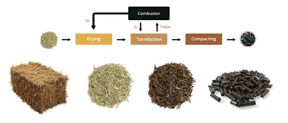 Biomass Torrefaction Biothek Ecologic Fuel